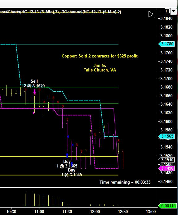 Short Copper Trade by Jim G. – RiosQuant Member