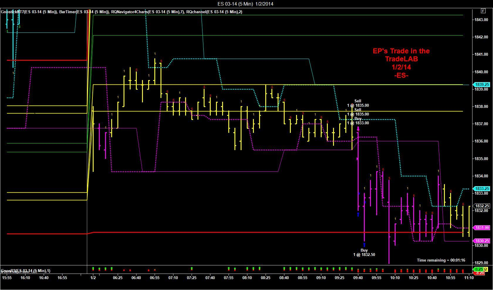 Forex trading room performance