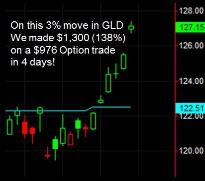 gld option trade