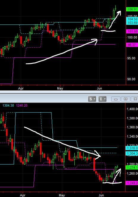 gold crude 6-15