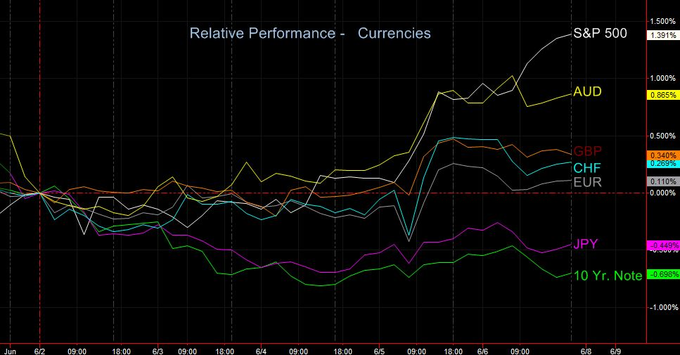 relative perf currencies 6-8