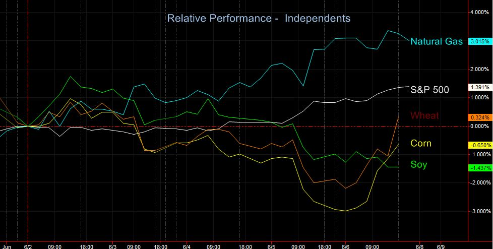 relative perf indep