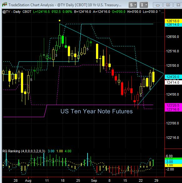 ten yr note futures