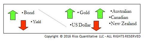 World Headlines – US Dollar and Treasury Yields