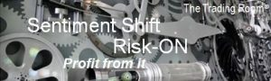 Sentiment Shift: Risk-On