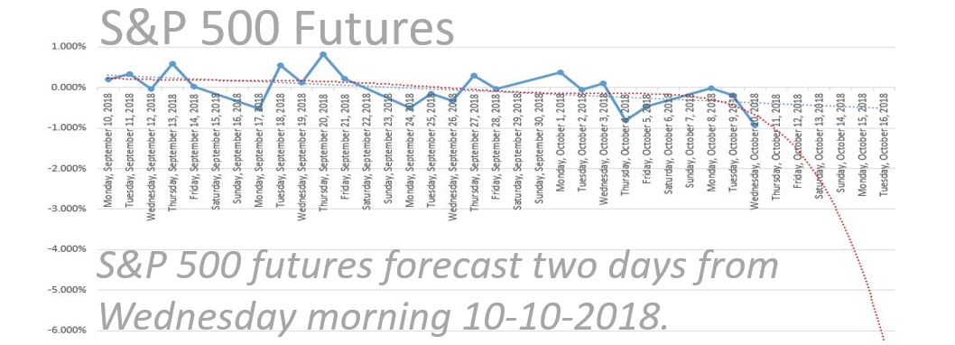 New indicator predicted S&P 500 futures sell-off…