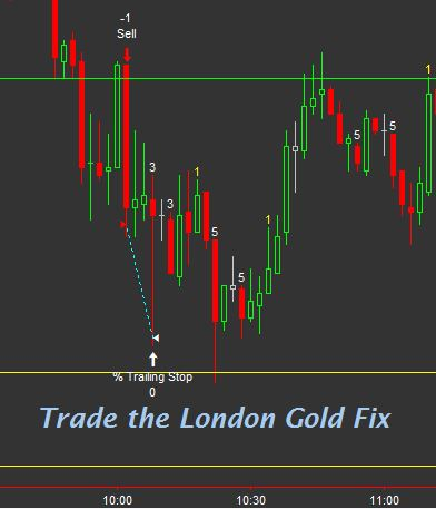 trade the london gold fix
