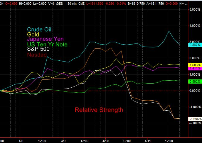 relative performance jpy 4-13
