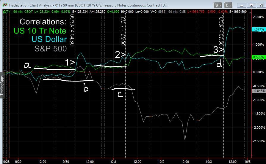 Correlations Oct week 1