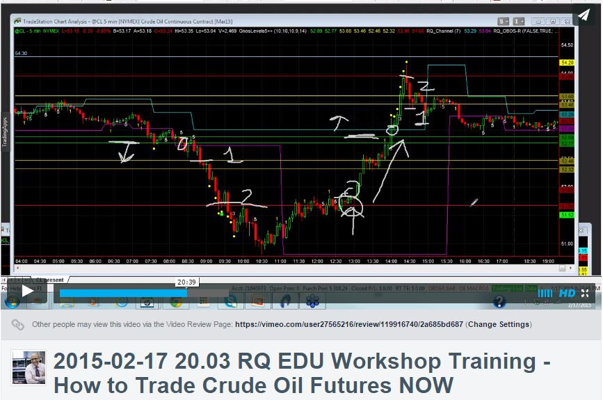How to Trade Crude Oil Futures NOW