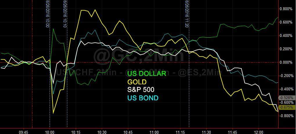 correlations yellen aug