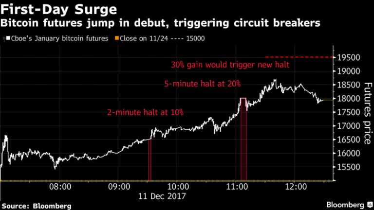Bitcoin Futures Start With a Bang