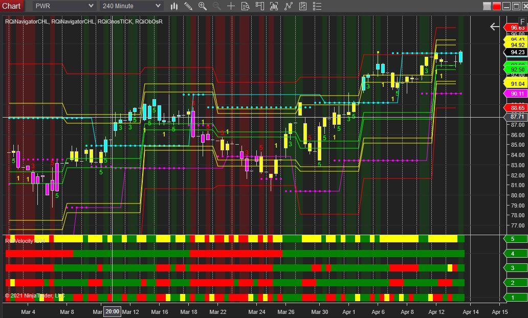 Spot On Stock Option Alert – PWR
